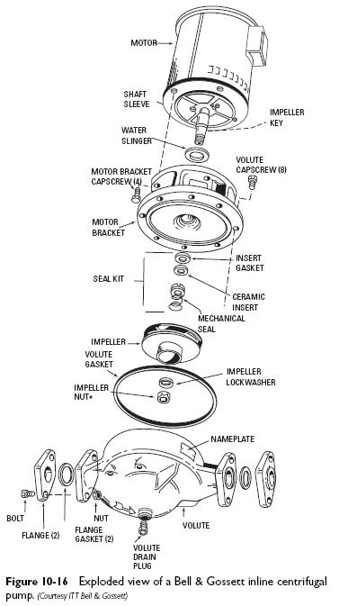 inline centrifugal pump exploded view Inline Centrifugal Circulators