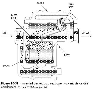 inverted bucket trap vent air Bucket Steam Traps