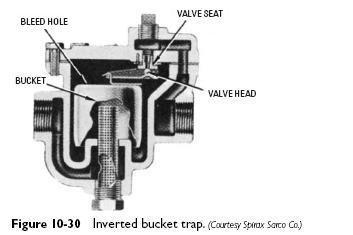 inverted bucket trap Bucket Steam Traps