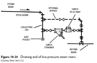 low pressure steam Float and Thermostatic Traps