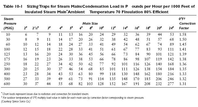 table 10 1 Sizing Steam Traps