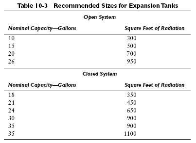 table 10 3 Troubleshooting Expansion Tanks
