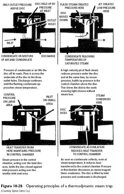 thermodynamic steam trap operating Thermodynamic Steam Traps