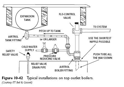 Expansion tanks heater service troubleshooting expansion tanks ccuart Images