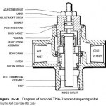 Water-Tempering Valves