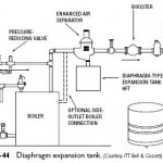 Diaphragm Expansion Tanks