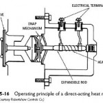 Direct-Acting Heat Motor Valves