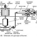 Gun Type Oil Burners Operating Principles