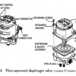 Pilot-Operated Diaphragm Valves