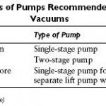 Fuel Pump Capacity