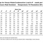 Sizing Steam Traps
