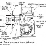 Gun Type Oil Burners