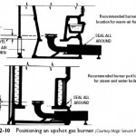 Gas Conversion Burner Combustion Chambers